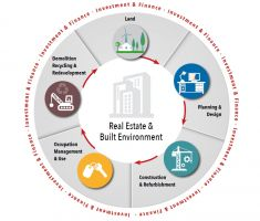 Real Estate, Built Environment and a sustainable society