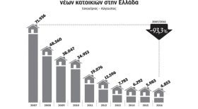 The development of housing construction in Greece