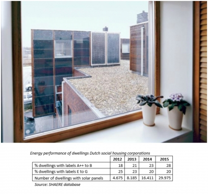 Dutch social housing stock CO2 neutral in 2050