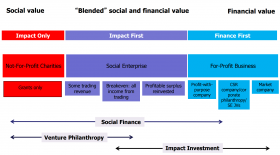 On the left side of this spectrum is a purely philanthropic focus that does not seek financial returns and only societal return. In the middle part the actors want to see a financial return but there can be a trade-off against the creation of social returns. Completely on the right are those that put profit first but want to  add a social purpose or perform CSR reporting, as long as this does not affect profits. Source: Impact Investing Programme, Saïd Business School, University of Oxford, Gayle Peterson & Alex Nicholls.
