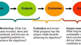 Figure 3 The difference between output, outcome and impact of investments.