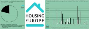EU Cohesion Policy should help Europe address the Housing Challenge