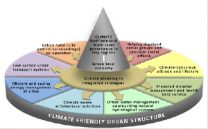 Climate- friendly cities