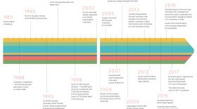 The timeline of key events over the last 30 years