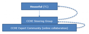 Circular Economy: Launch of the Collaborative Community of Housing Experts