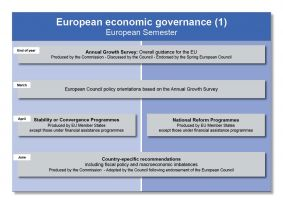 The main steps in the European Semester